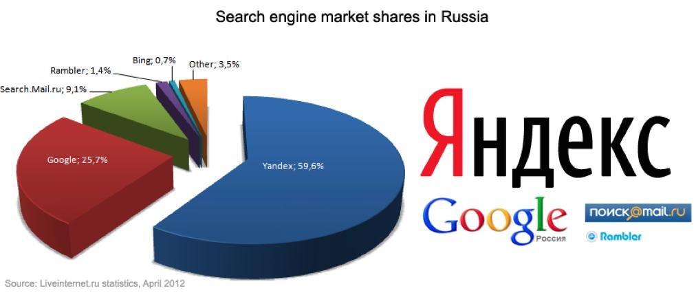 SEO-SEM-posizionamento-motori-di-ricerca-Yandex-Google.ru